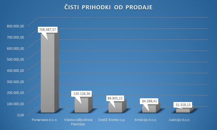 poraVnava d.o.o., Visoka odškodnina Planinšec... - Primerjava 5 odškodninskih podjetij v Sloveniji 1