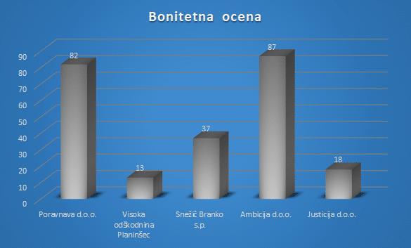 Poravnava d.o.o., Visoka odškodnina Planinšec... - Primerjava 5 odškodninskih podjetij v Sloveniji 4